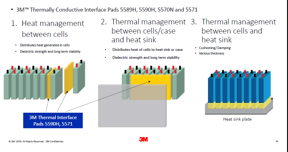 3M EV/HEV battery thermal management